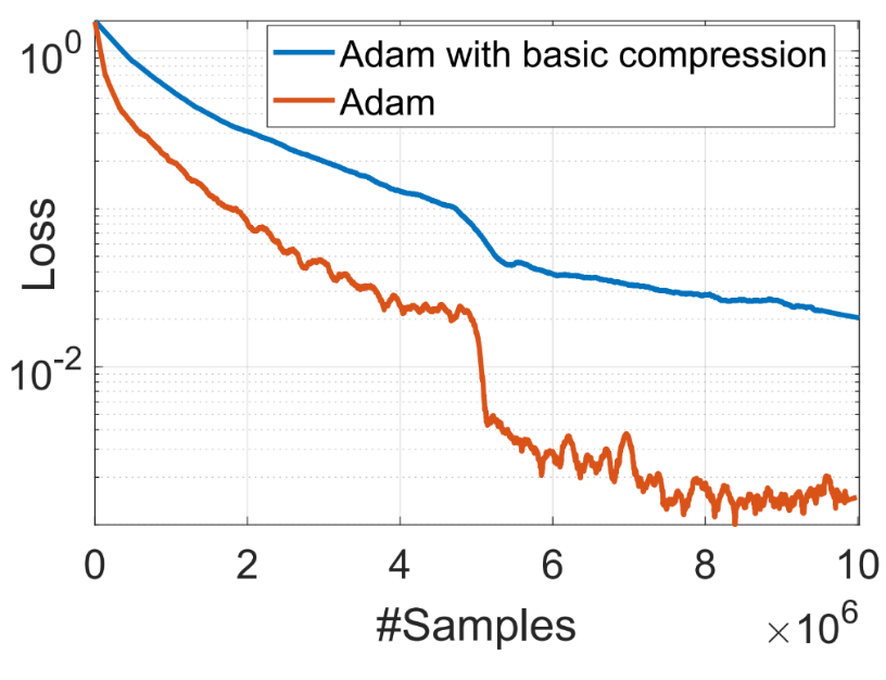 Inapplicability of Error-compensation Compression for Adam due to non-linear dependence on the gradient