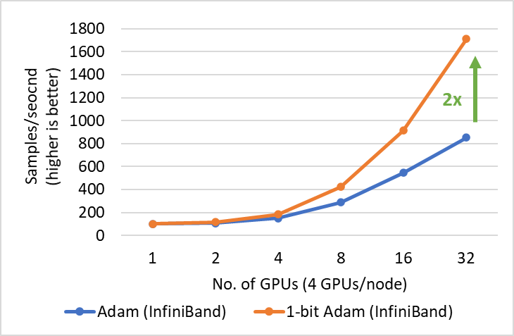 Performance of 1-bit Adam for BERT-Large training on 40 gbps InfiniBand