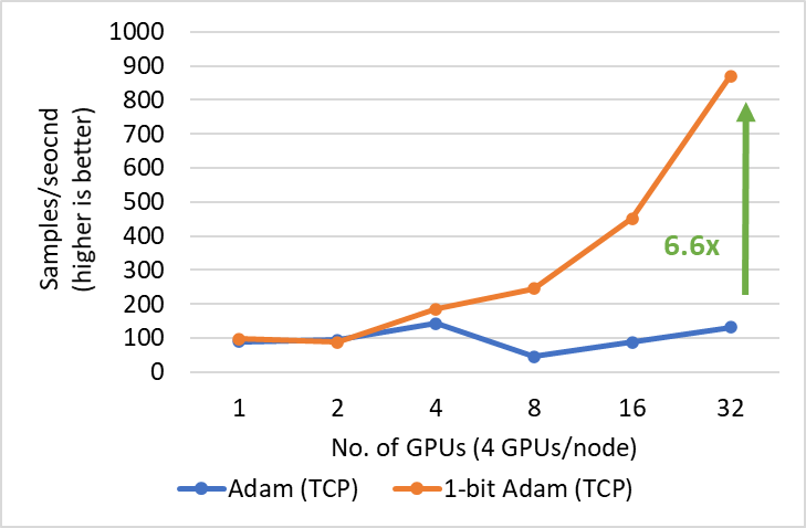 Performance of 1-bit Adam for BERT-Large training on 40 gbps Ethernet