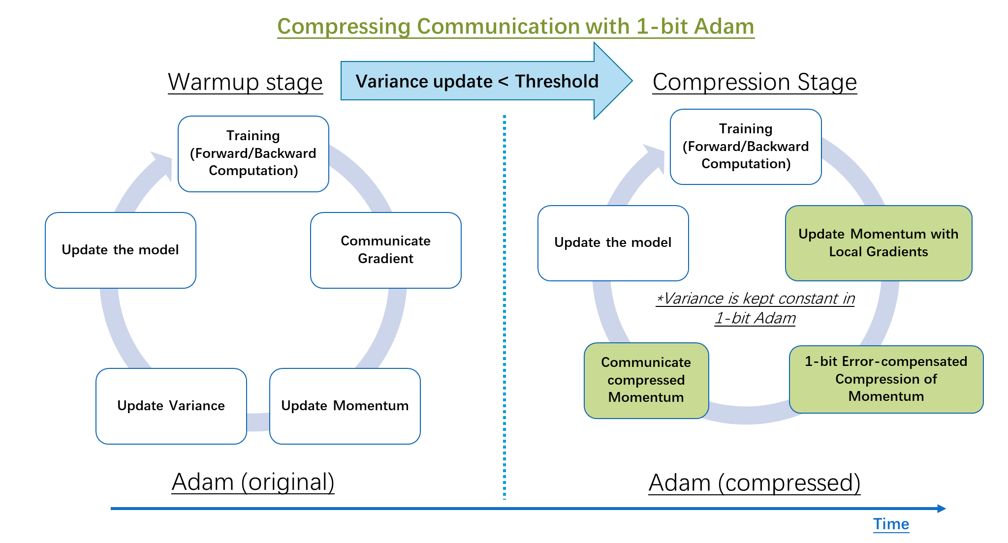 Comparison of distributed training steps in classic Adam and the proposed 1-bit compressed Adam algorithm